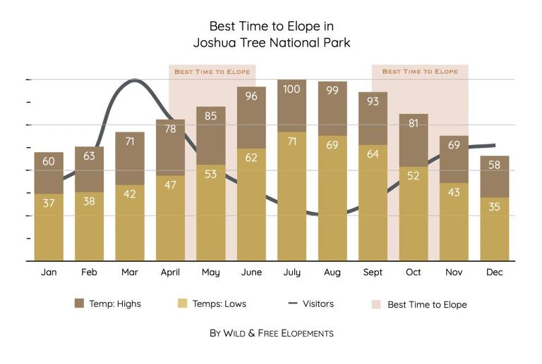Graph showing the best time to elope in Joshua tree national park based off of temperature and tourist season